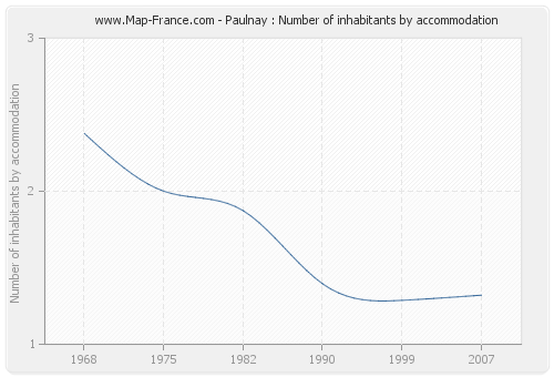 Paulnay : Number of inhabitants by accommodation