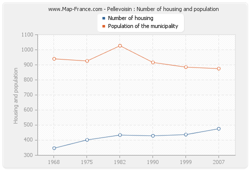 Pellevoisin : Number of housing and population