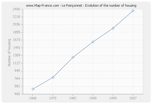Le Poinçonnet : Evolution of the number of housing