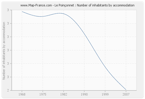 Le Poinçonnet : Number of inhabitants by accommodation