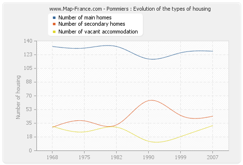 Pommiers : Evolution of the types of housing