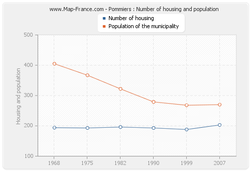 Pommiers : Number of housing and population