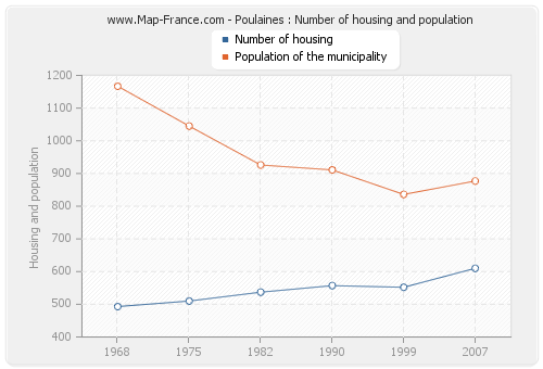 Poulaines : Number of housing and population
