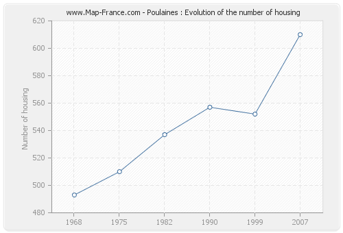 Poulaines : Evolution of the number of housing
