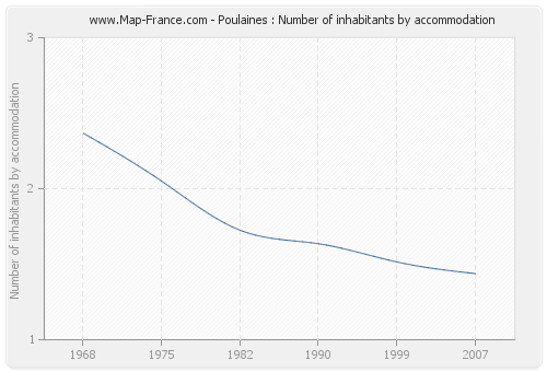 Poulaines : Number of inhabitants by accommodation