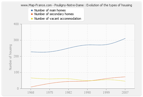 Pouligny-Notre-Dame : Evolution of the types of housing