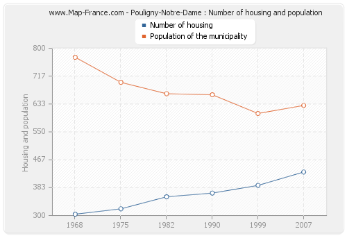 Pouligny-Notre-Dame : Number of housing and population