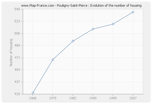 Pouligny-Saint-Pierre : Evolution of the number of housing