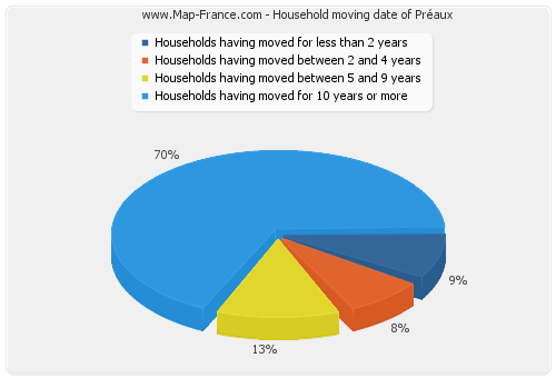 Household moving date of Préaux