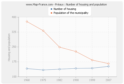 Préaux : Number of housing and population