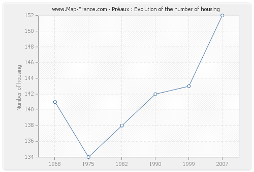 Préaux : Evolution of the number of housing