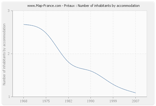 Préaux : Number of inhabitants by accommodation