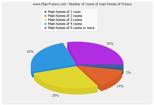 Number of rooms of main homes of Préaux