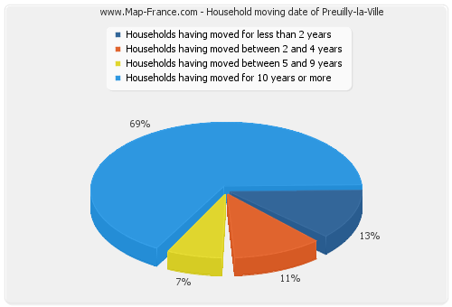Household moving date of Preuilly-la-Ville