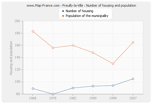 Preuilly-la-Ville : Number of housing and population