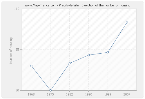 Preuilly-la-Ville : Evolution of the number of housing