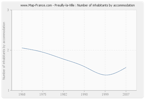 Preuilly-la-Ville : Number of inhabitants by accommodation
