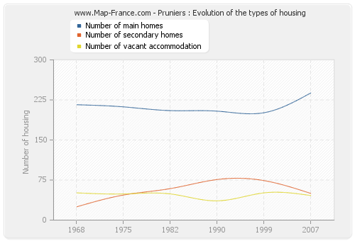 Pruniers : Evolution of the types of housing