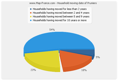 Household moving date of Pruniers