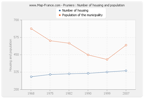Pruniers : Number of housing and population