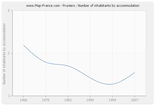 Pruniers : Number of inhabitants by accommodation