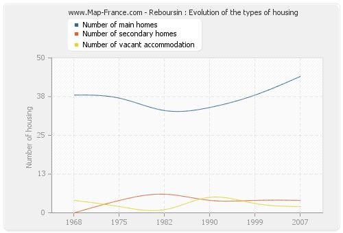 Reboursin : Evolution of the types of housing