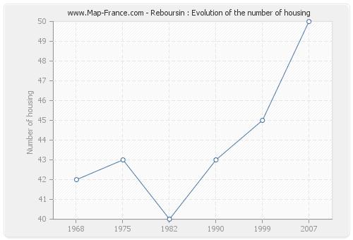 Reboursin : Evolution of the number of housing