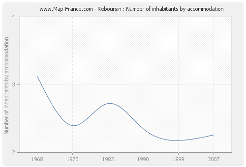 Reboursin : Number of inhabitants by accommodation