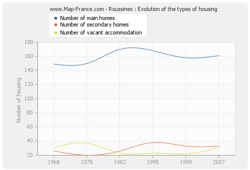 Roussines : Evolution of the types of housing