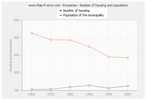 Roussines : Number of housing and population