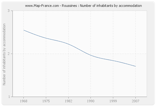 Roussines : Number of inhabitants by accommodation