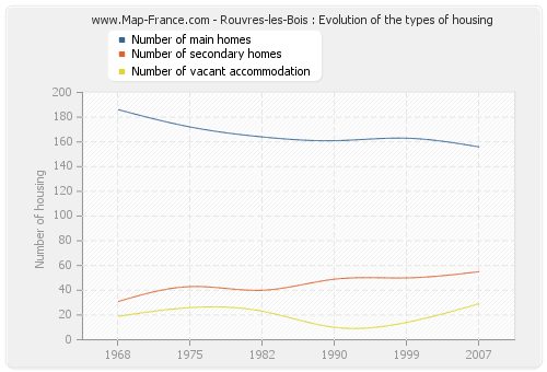 Rouvres-les-Bois : Evolution of the types of housing