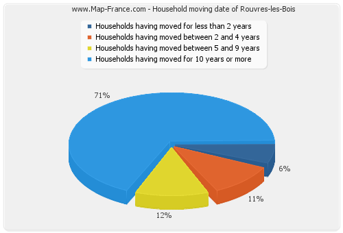 Household moving date of Rouvres-les-Bois