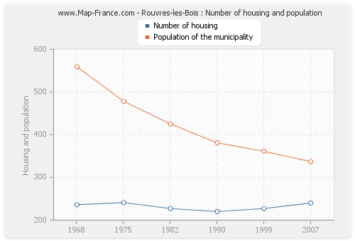 Rouvres-les-Bois : Number of housing and population