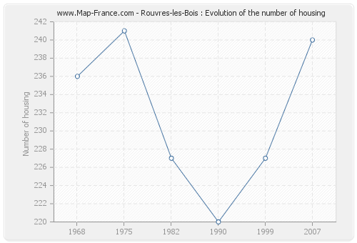 Rouvres-les-Bois : Evolution of the number of housing