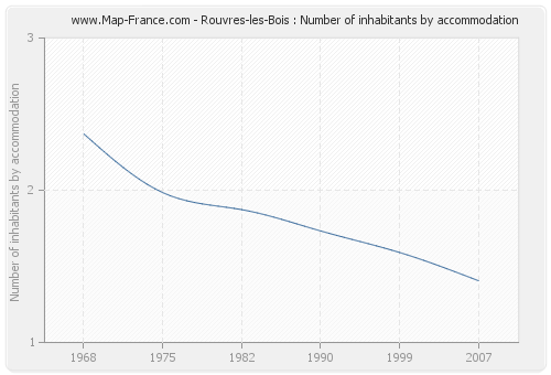 Rouvres-les-Bois : Number of inhabitants by accommodation