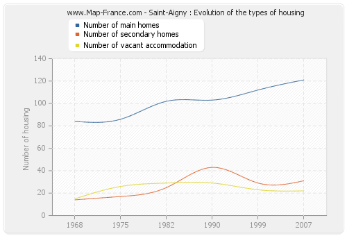 Saint-Aigny : Evolution of the types of housing