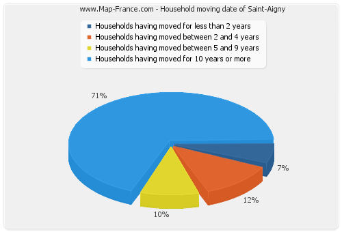 Household moving date of Saint-Aigny