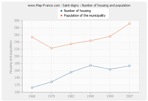 Saint-Aigny : Number of housing and population