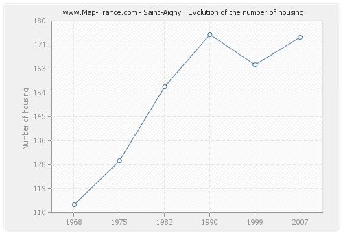 Saint-Aigny : Evolution of the number of housing