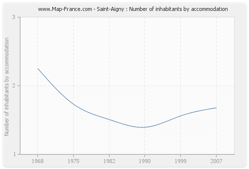 Saint-Aigny : Number of inhabitants by accommodation