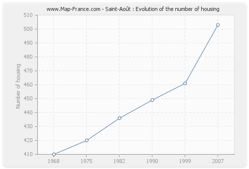 Saint-Août : Evolution of the number of housing