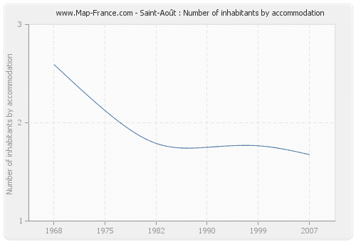 Saint-Août : Number of inhabitants by accommodation