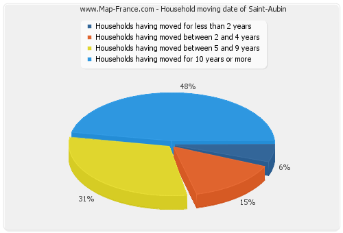 Household moving date of Saint-Aubin