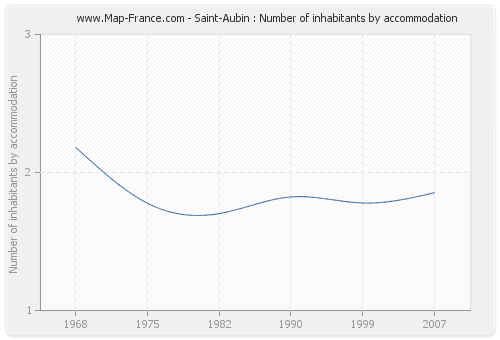Saint-Aubin : Number of inhabitants by accommodation