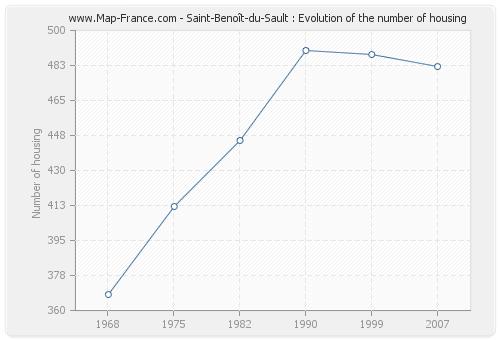 Saint-Benoît-du-Sault : Evolution of the number of housing