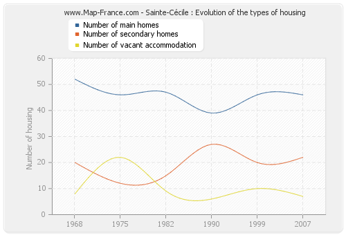 Sainte-Cécile : Evolution of the types of housing