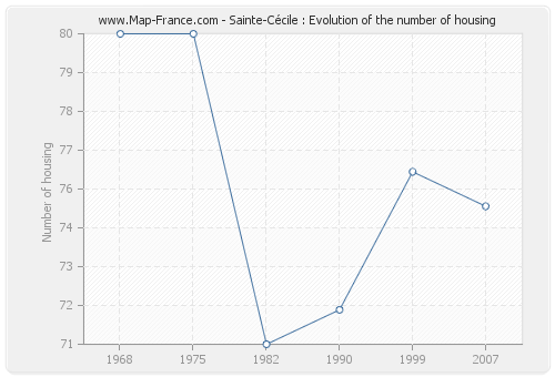Sainte-Cécile : Evolution of the number of housing