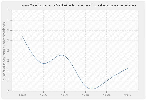 Sainte-Cécile : Number of inhabitants by accommodation