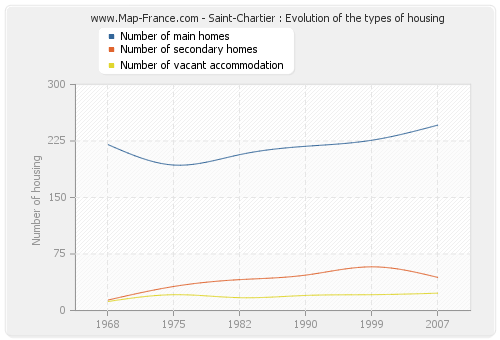Saint-Chartier : Evolution of the types of housing